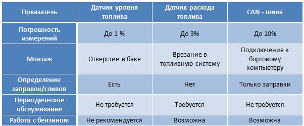 Топливо_сравнение